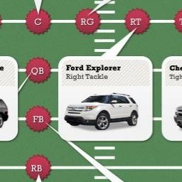 Automotive Fantasy Football Lineup (Infographic)