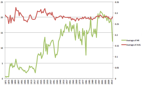 Batting average and home run trends